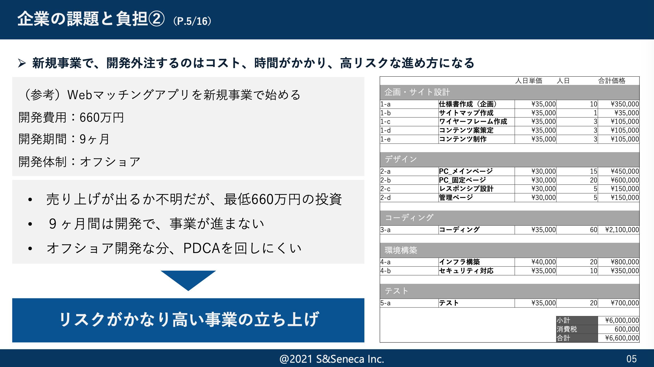 ノーコード研修ウェビナー資料